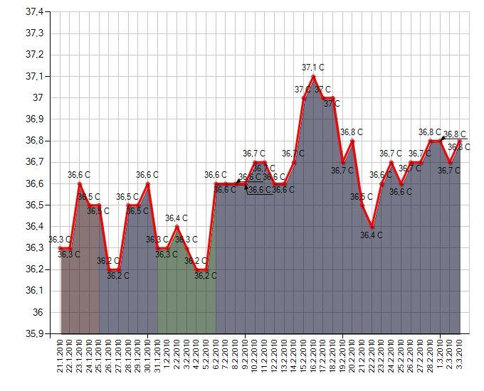 Měření bazální teploty - Encyklopedie - WomenZone cz